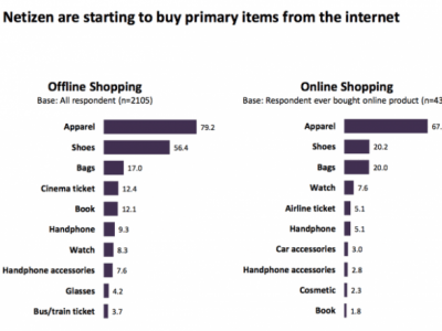Indonesia eCommerce - Markplus Insight Netizen survey 2013