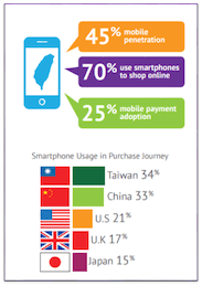 Taiwan online ecommerce shopping via smartphone