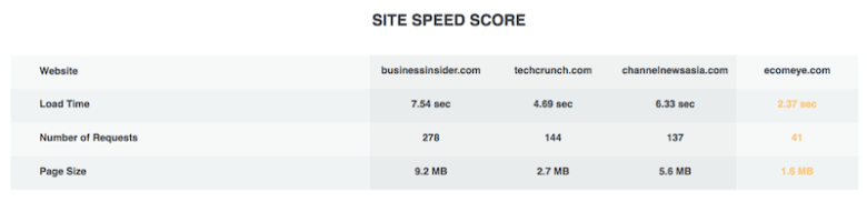 SEO speed score