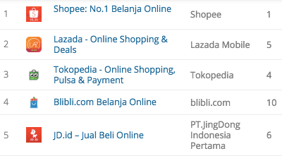 Top mobile commerce app indonesia