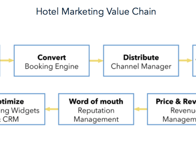 hotel marketing value chain