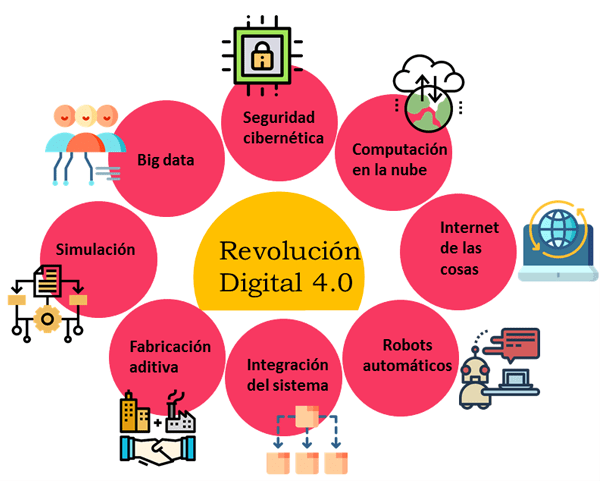 Conoces la Cuarta Revolución Industrial? - ECOMMERCE NEWS