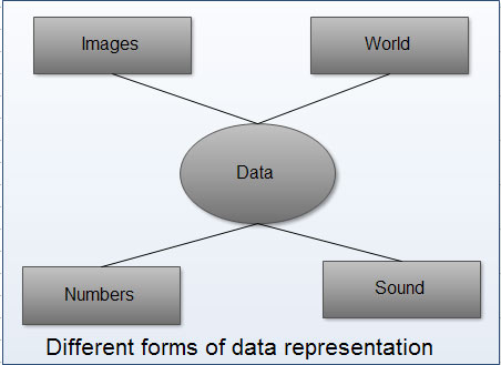 Information is data that has been converted into a more useful or intelligible form.