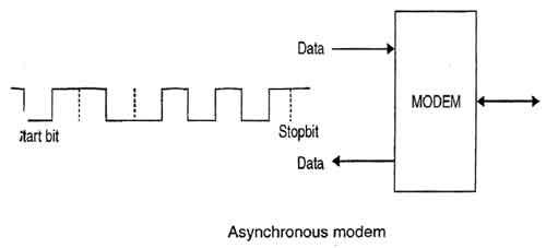 Asynchronous Modem