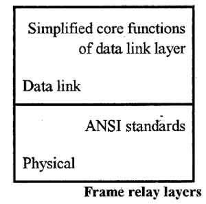 Frame Relay Layers
