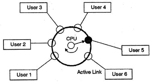 Time Sharing System Active State of User 5