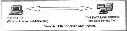 two-tier client-server model
