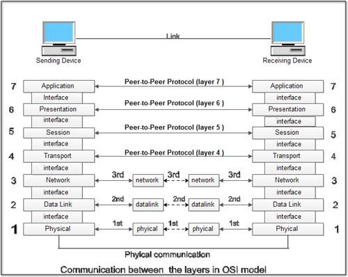 What Is Osi Model Open Systems Interconnection Definition