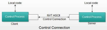 Control Connection