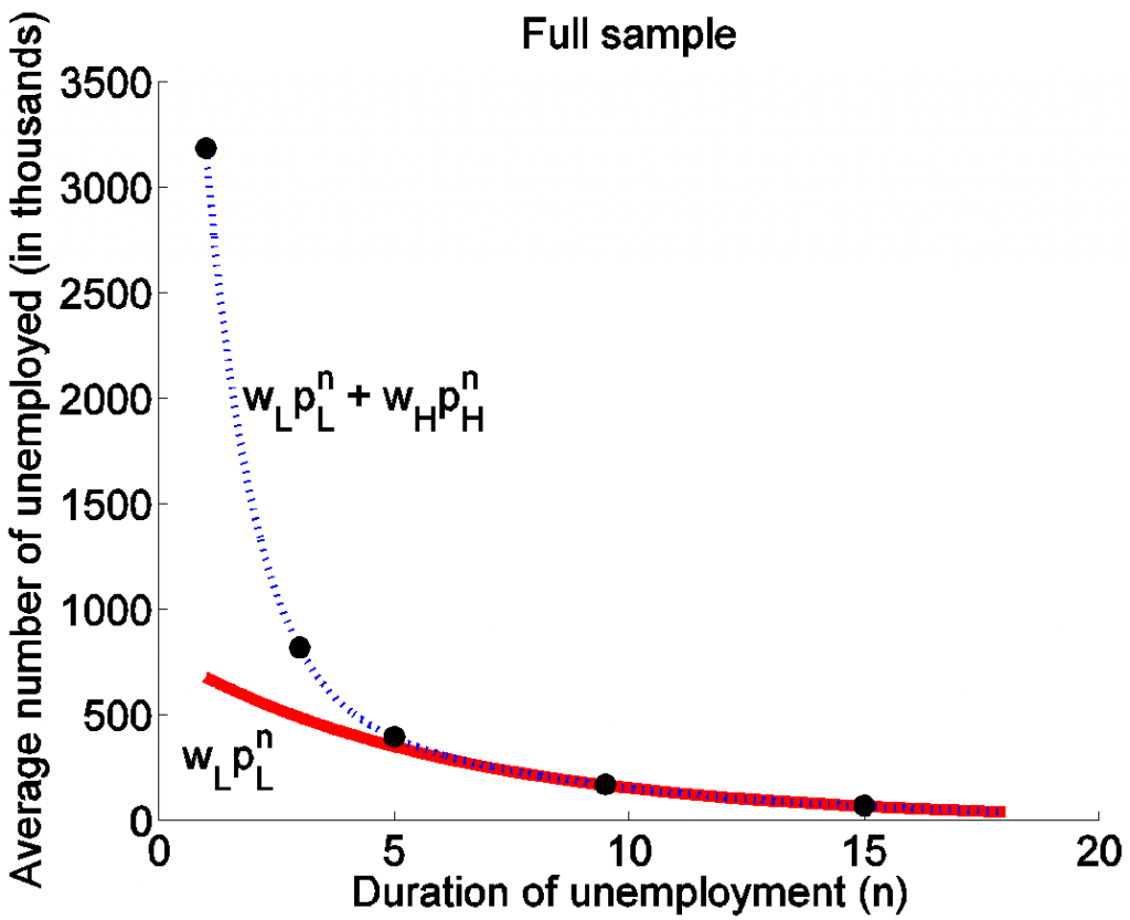Factors In Long Term Unemployment