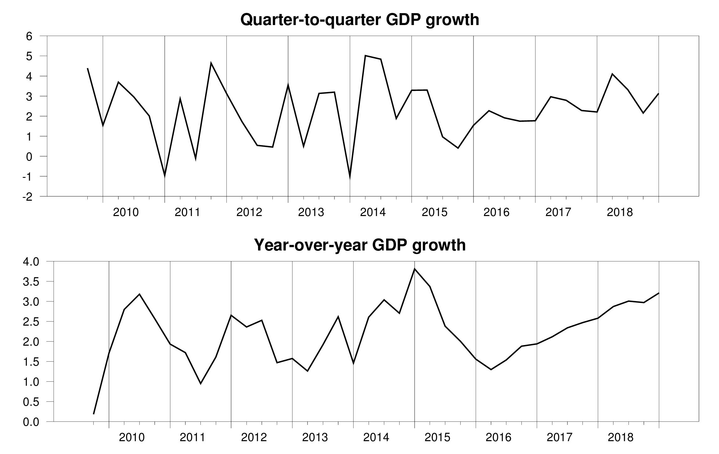 U S Economy Keeps Growing