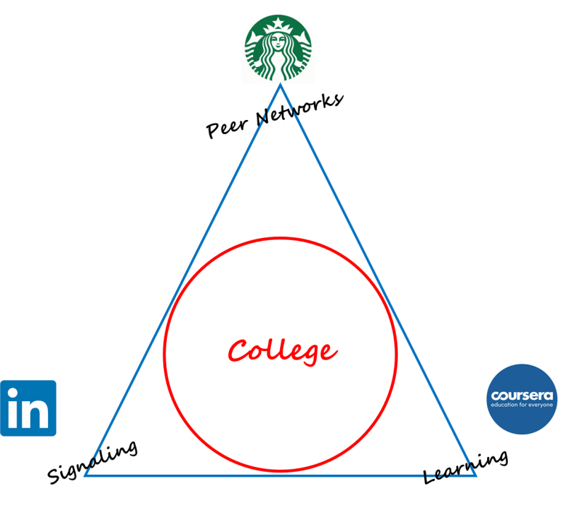 LinkedIn Starbucks Coursera