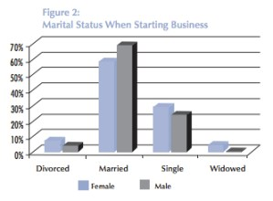 Most female entrepreneurs are married.