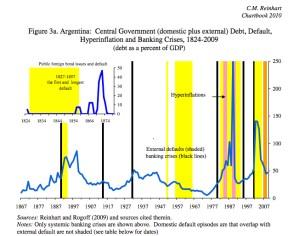 Argentina's debt default history
