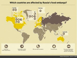 Places where supply and demand are affected by the Russian embargo.