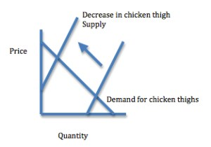 Supply and demand show why chicken thigh prices increased.
