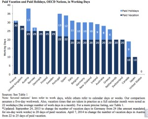 While most developed nations legally require paid vacation days, the U.S. does not.