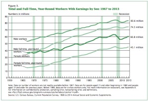 The gender pay gap and number of hours worked