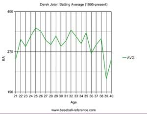 Derek Jeter's batting productivity