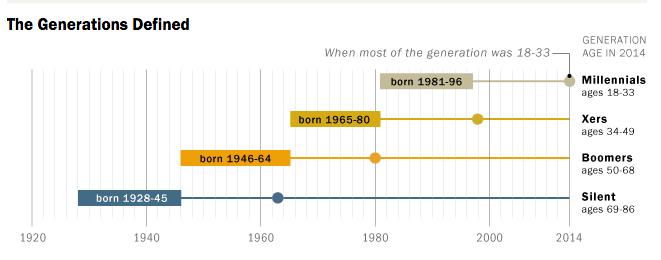 Social Security and generational return