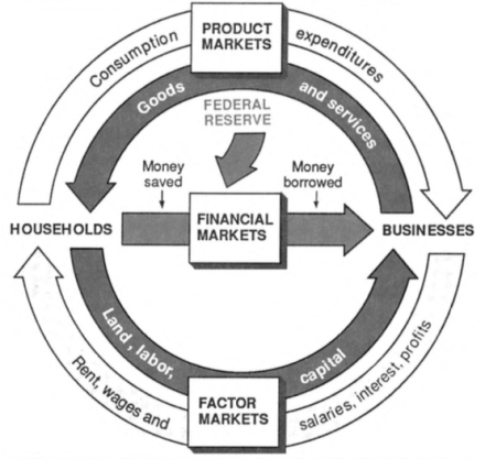 How negative interest rates impede the circular flow of money in the economy
