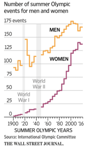 gender inequality at the Olympics