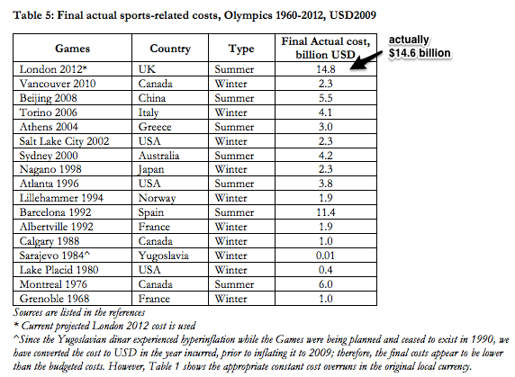 Cost to host the Olympics