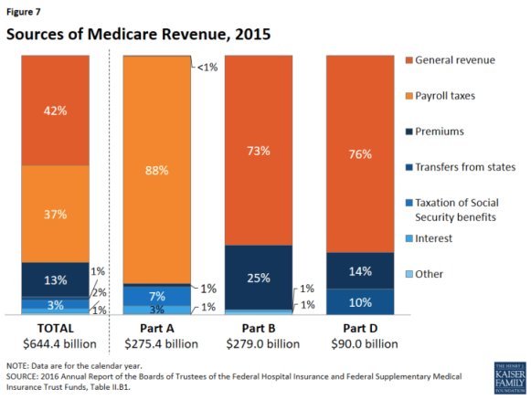 Medcare's money problems and revenue