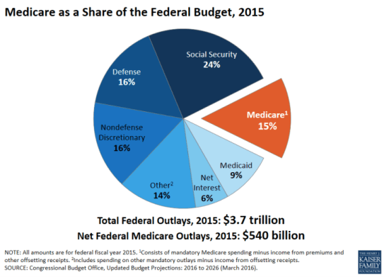 Medicare's money problems and the federal budget