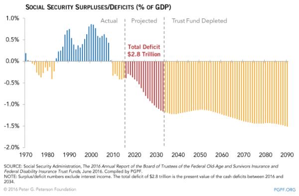 Social Security deficits