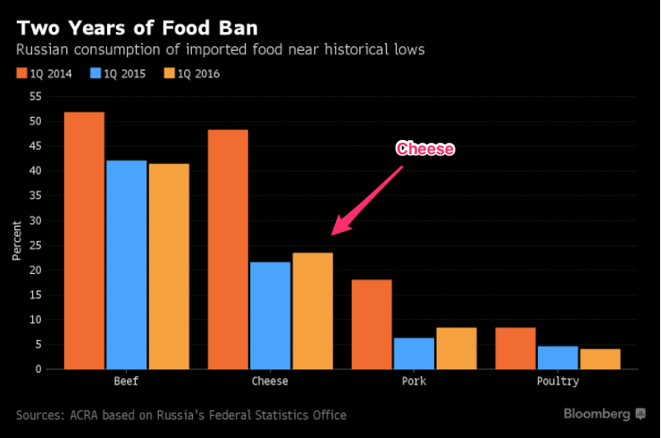 cheese glut and Russian food embargo