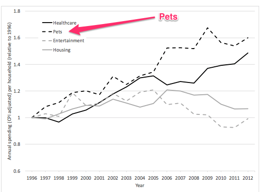 Growth of pet care spending and pet healthcare