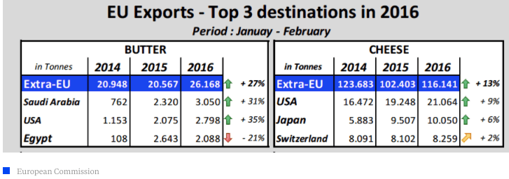 Cheese glut and EU exports