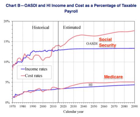 Entitlement spending problems