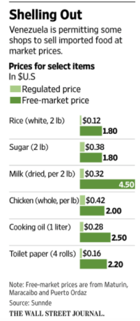 Venezuela's price controls