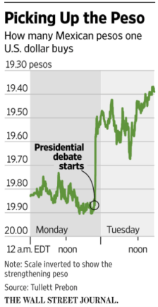 Election markets and the peso