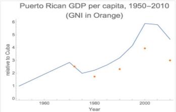 Cuban economy GDP statistics