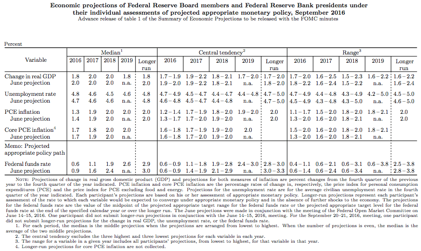 Federal Reserve rate hikes and economic conditions
