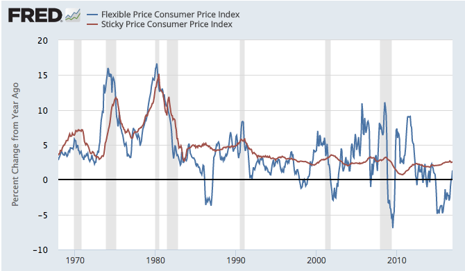 CPI and stick and flexible prices.