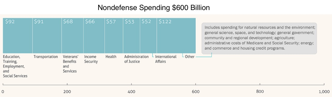 Nondefense federal spending