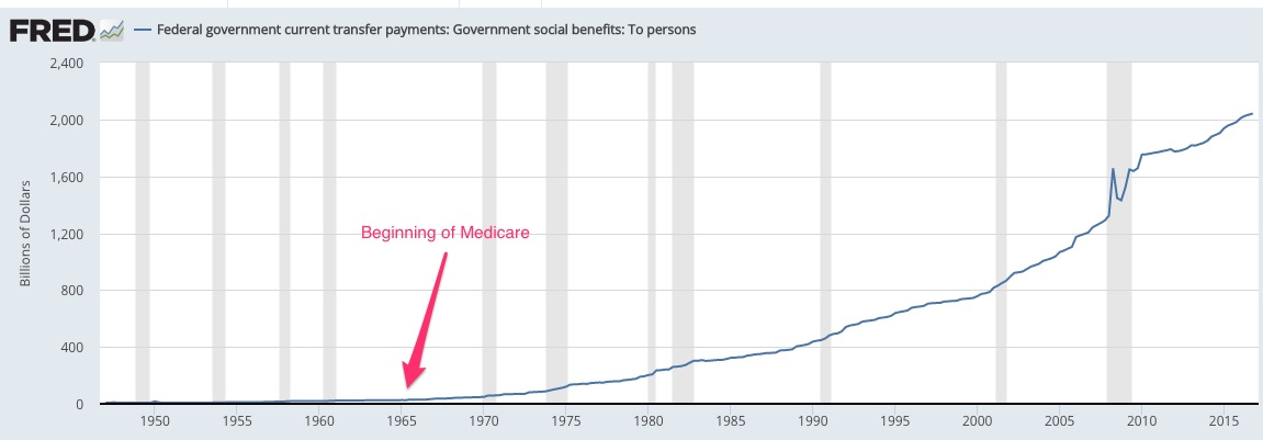 Decline of laissez-faire Medicare spending
