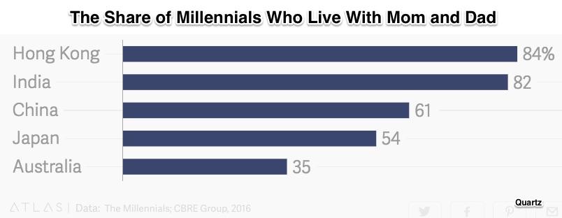 millennials' households