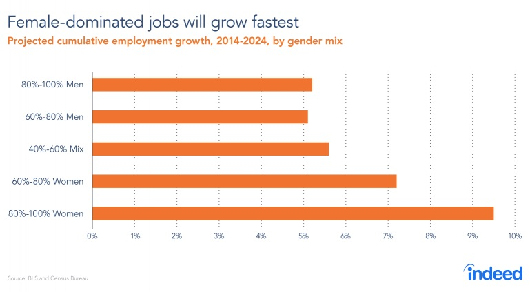 manufacuring jobs and female dominated jobs