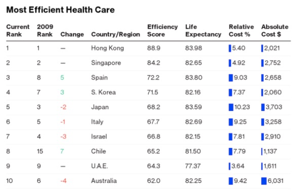 Ranking national healthcare