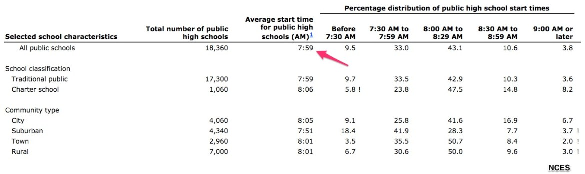 high school start time and adolescents