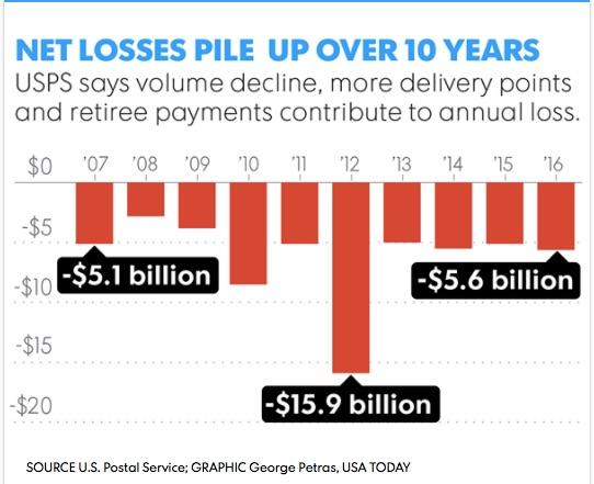 Debt-plagued_U_S__Postal_Service_eyes_bi