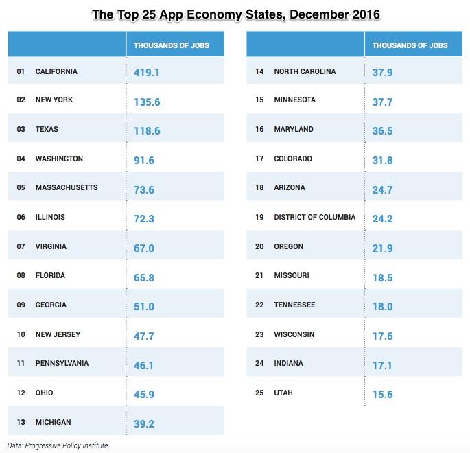 app economy locations