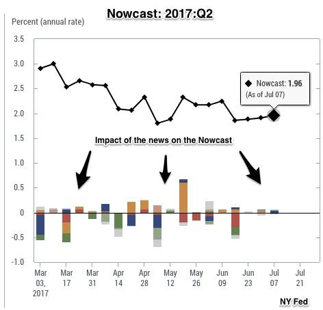 GDP monitor