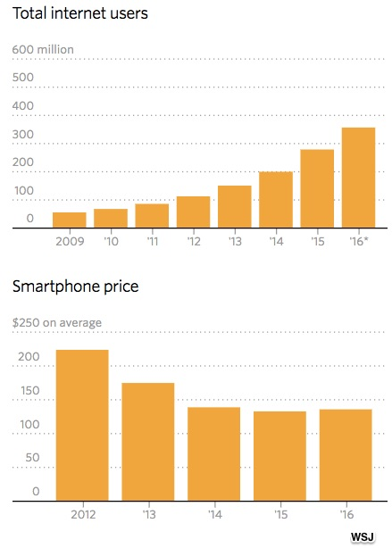 developing nations' smartphones