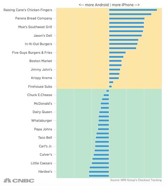 consumer spending fast food